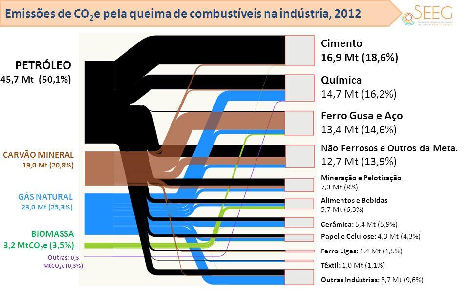 Emissões de CO2e pela queima de combustíveis na indústria, 2012