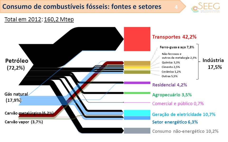Consumo de combustíveis fósseis: fontes e setores