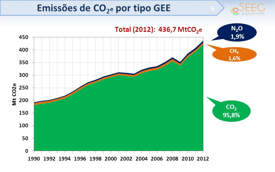 Emissões de CO2e por tipo GEE