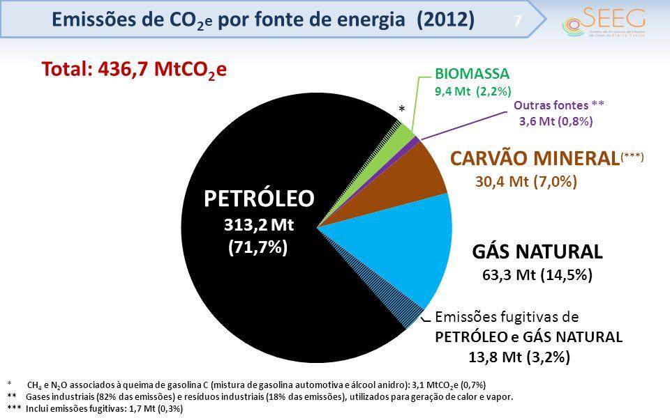 PETRÓLEO Emissões de CO2e por fonte de energia (2012) GÁS NATURAL