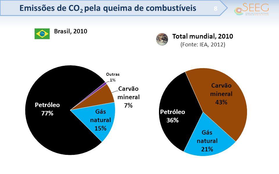 Emissões de CO2 pela queima de combustíveis