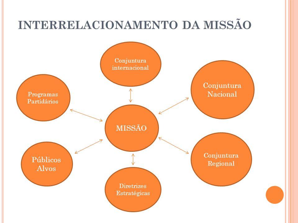 INTERRELACIONAMENTO DA MISSÃO