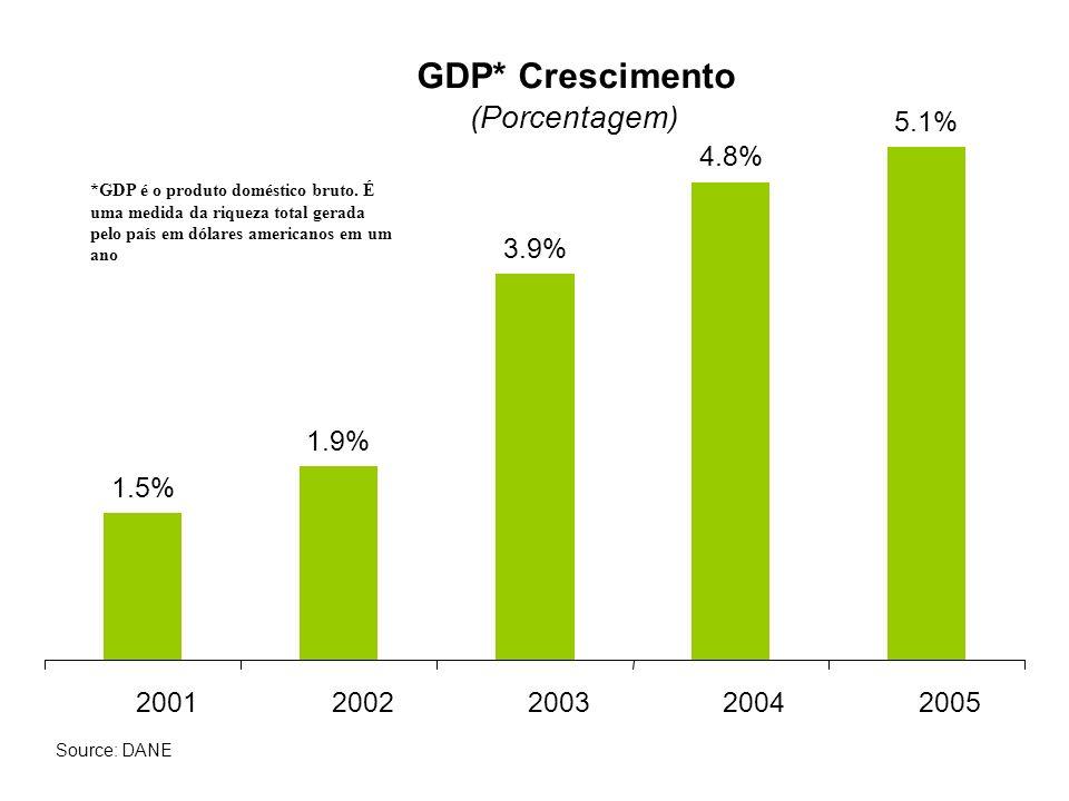 GDP* Crescimento (Porcentagem) 5.1% 4.8% 3.9% 1.9% 1.5% 2001 2002 2003