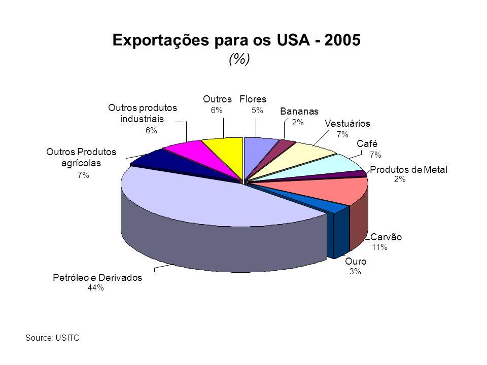 Exportações para os USA - 2005