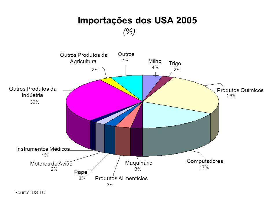 Importações dos USA 2005 (%) Outros Produtos da Outros Agricultura