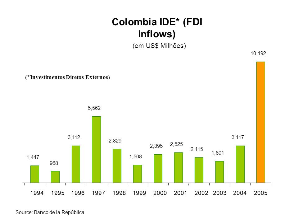 Colombia IDE* (FDI Inflows)