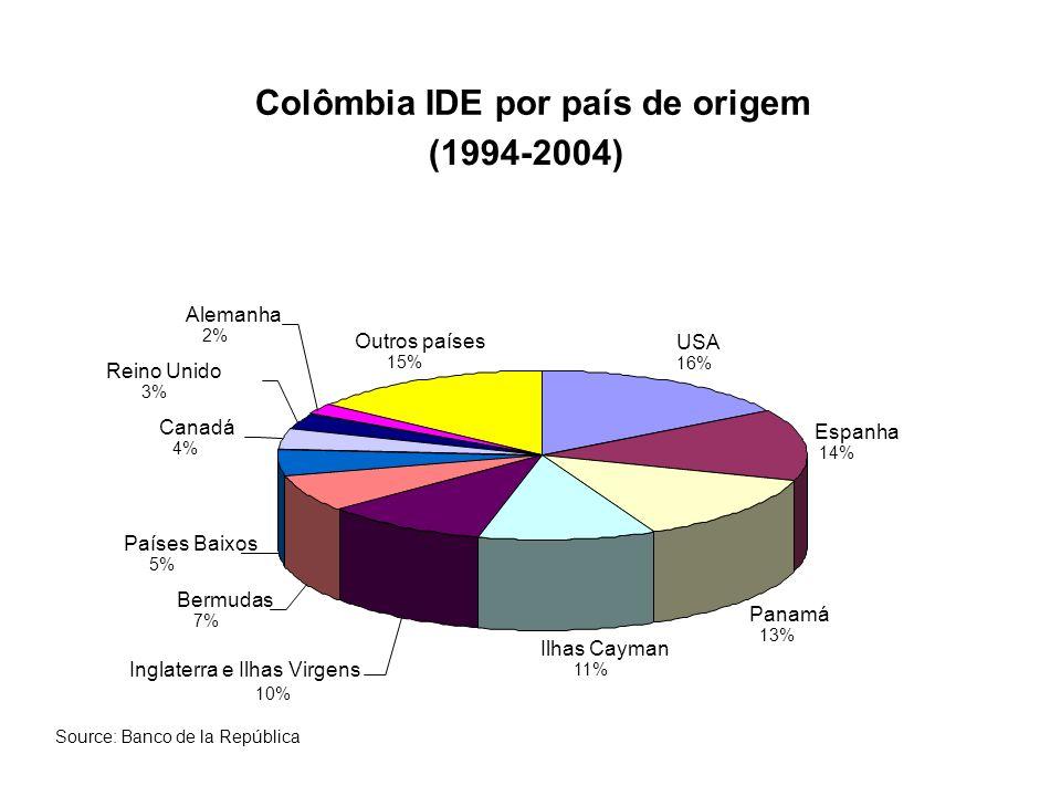 Colômbia IDE por país de origem (1994-2004)