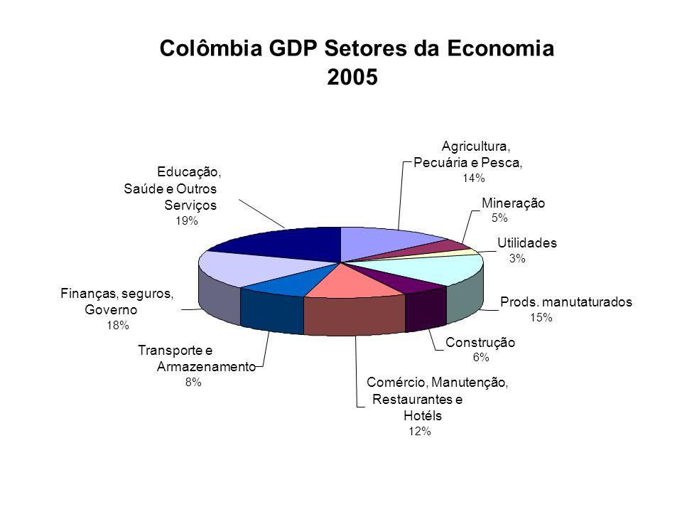 Colômbia GDP Setores da Economia 2005