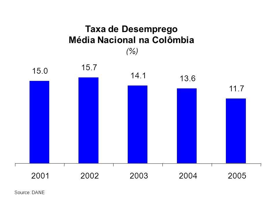 Média Nacional na Colômbia