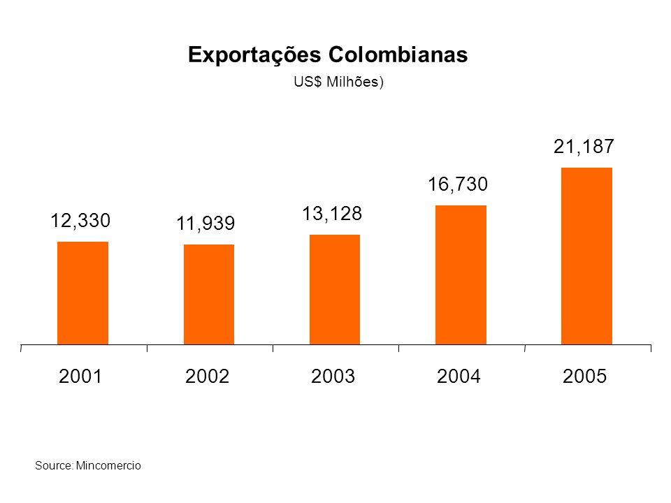 Exportações Colombianas