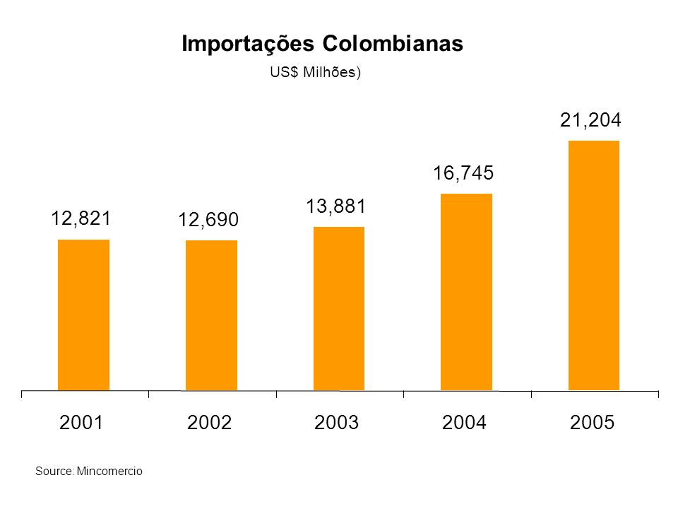 Importações Colombianas