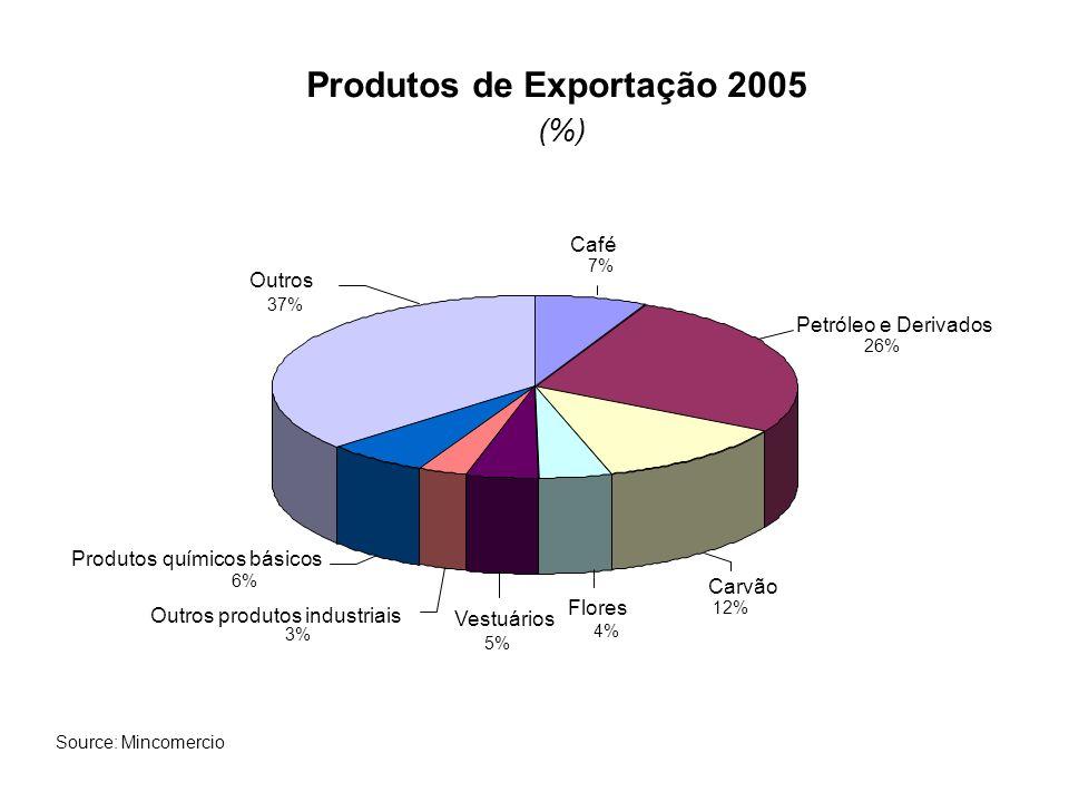 Produtos de Exportação 2005