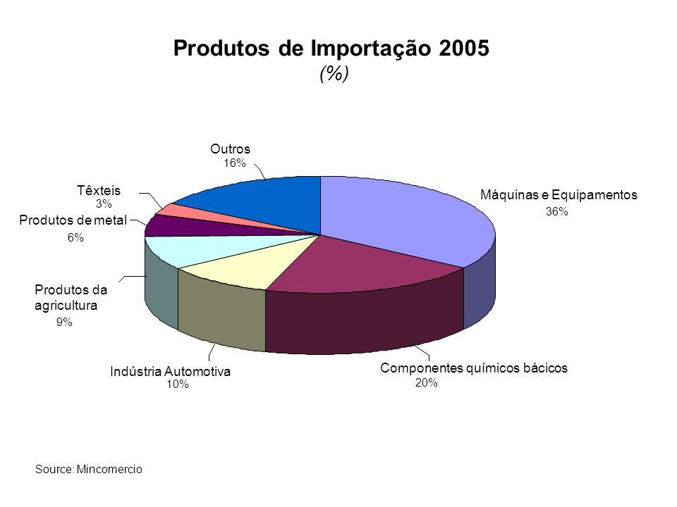 Produtos de Importação 2005
