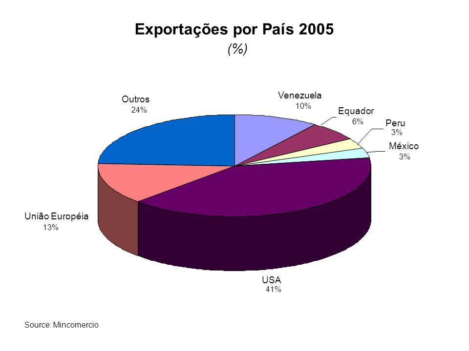 Exportações por País 2005 (%) Venezuela Outros Equador Peru México