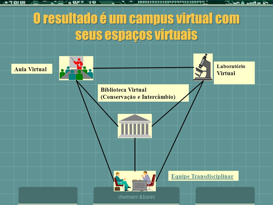 O resultado é um campus virtual com seus espaços virtuais