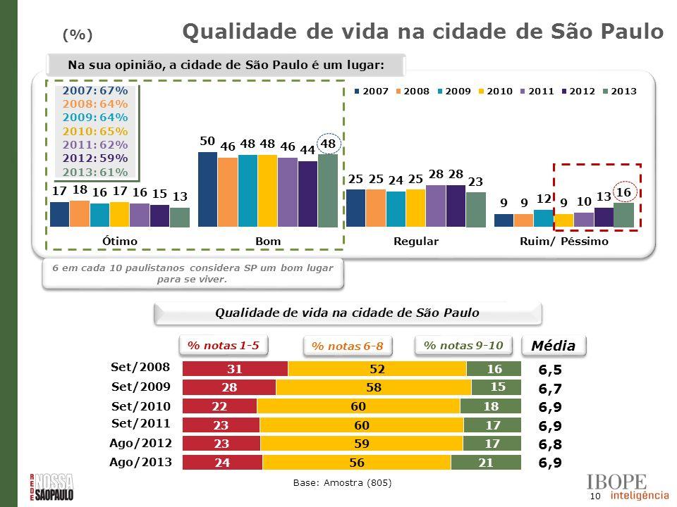 Qualidade de vida na cidade de São Paulo