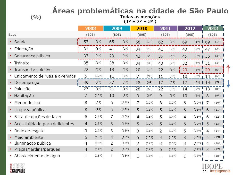 Áreas problemáticas na cidade de São Paulo