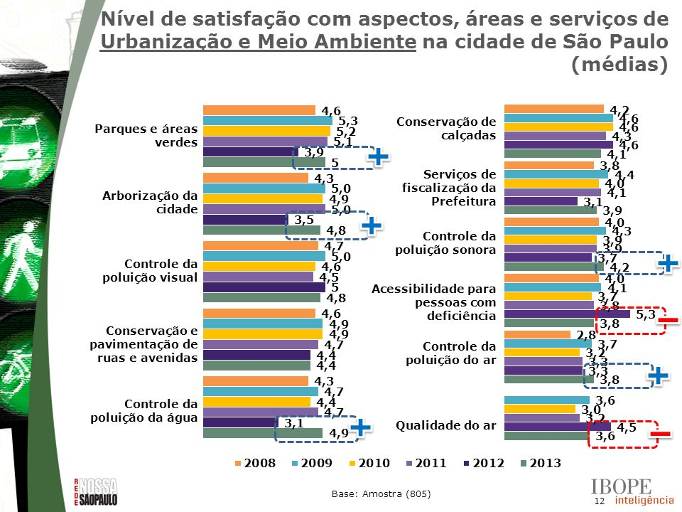 Nível de satisfação com aspectos, áreas e serviços de Urbanização e Meio Ambiente na cidade de São Paulo (médias)