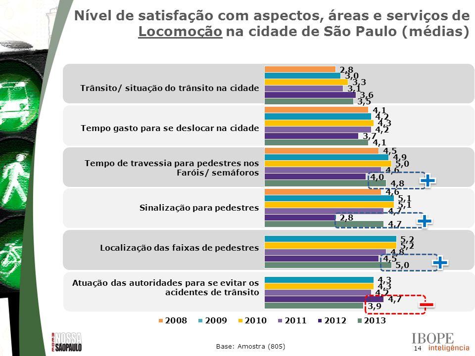 Nível de satisfação com aspectos, áreas e serviços de Locomoção na cidade de São Paulo (médias)