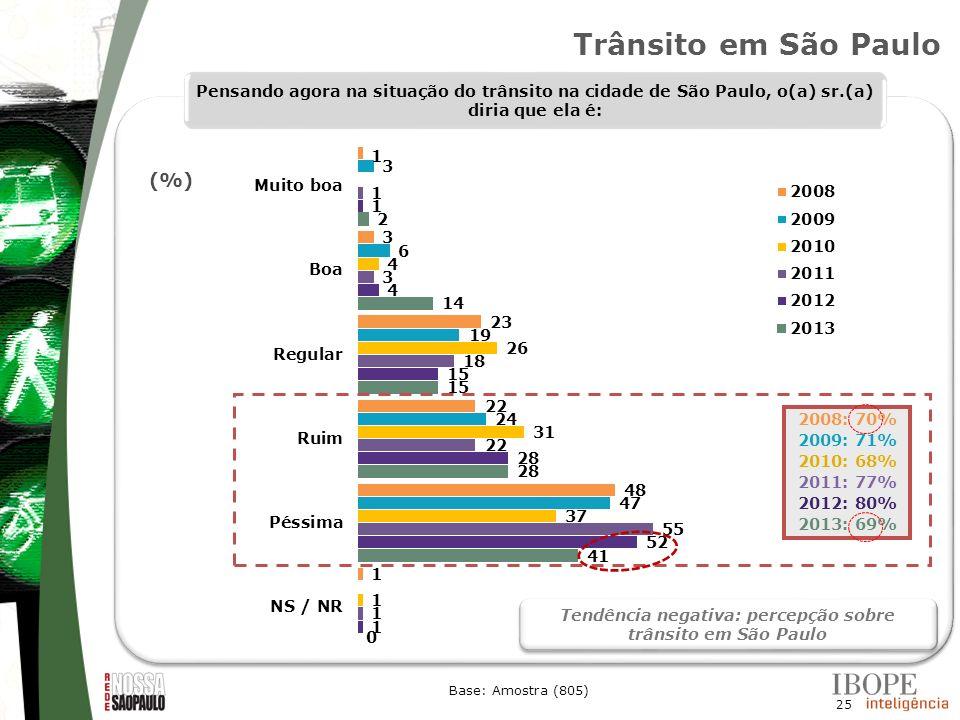 Tendência negativa: percepção sobre trânsito em São Paulo