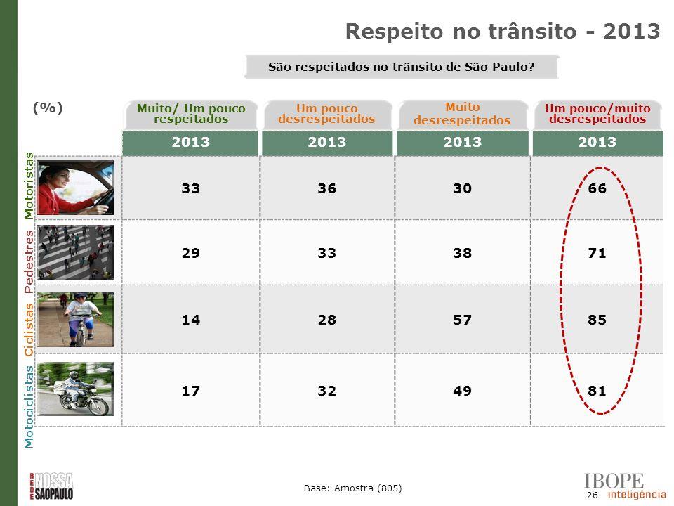Respeito no trânsito - 2013 (%) 2013 33 36 30 66 29 38 71 14 28 57 85