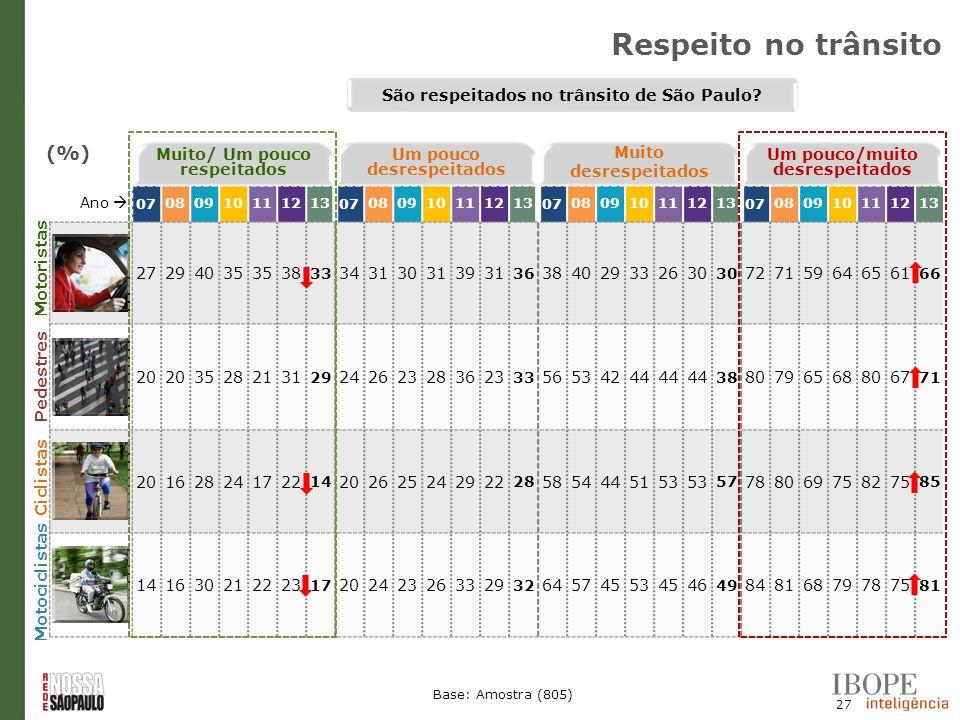 Respeito no trânsito (%) São respeitados no trânsito de São Paulo