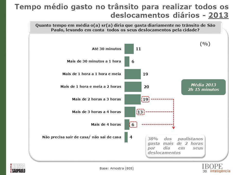 Tempo médio gasto no trânsito para realizar todos os deslocamentos diários - 2013