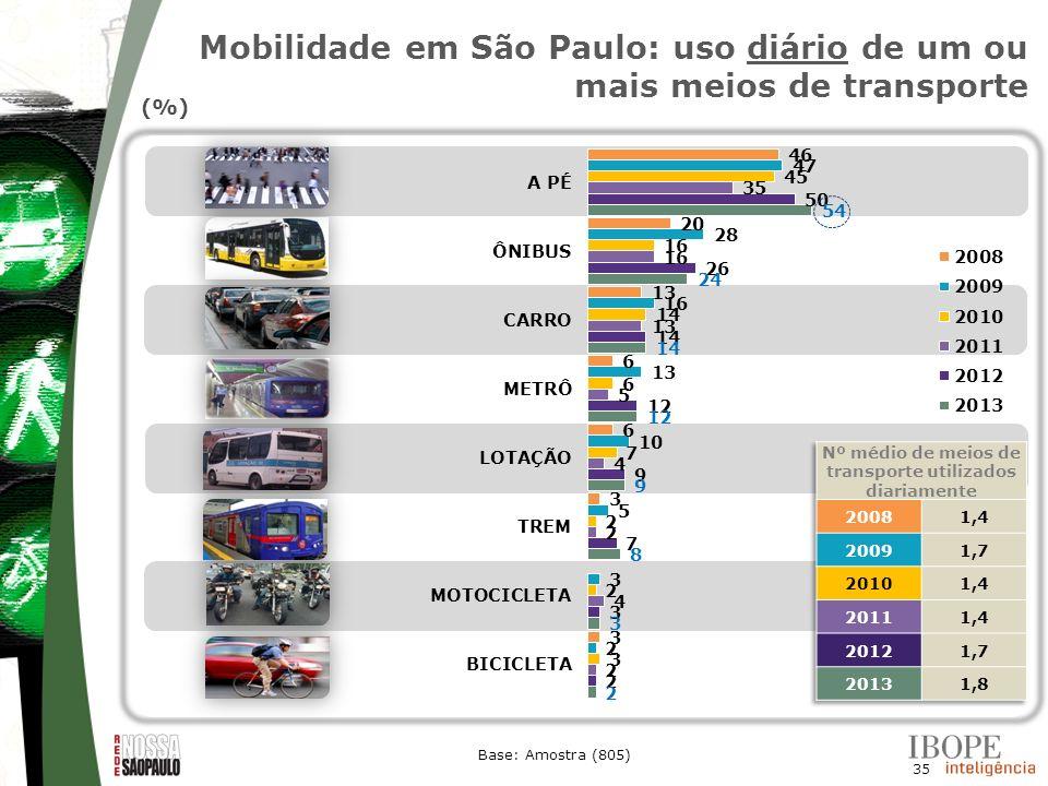 Mobilidade em São Paulo: uso diário de um ou mais meios de transporte