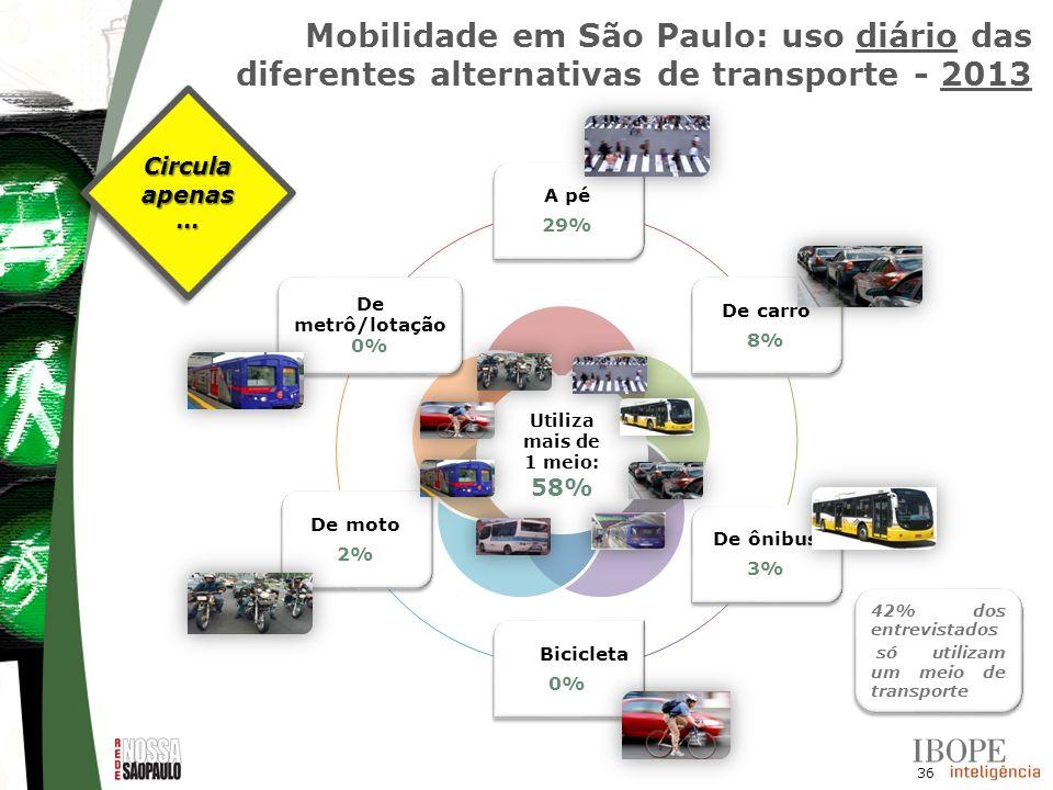 Mobilidade em São Paulo: uso diário das diferentes alternativas de transporte - 2013