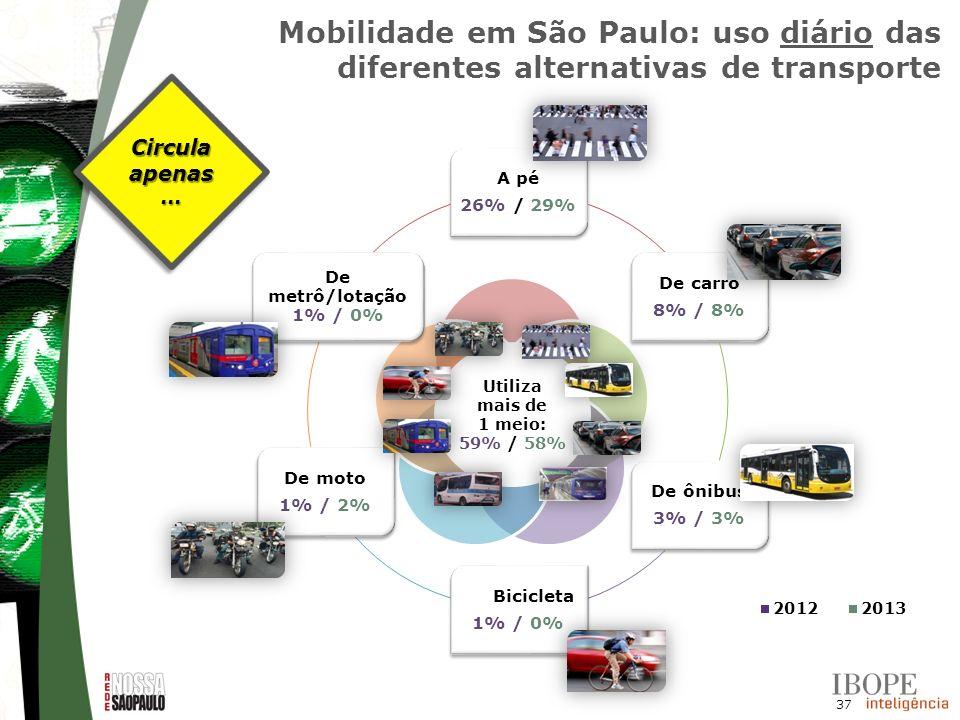 Mobilidade em São Paulo: uso diário das diferentes alternativas de transporte