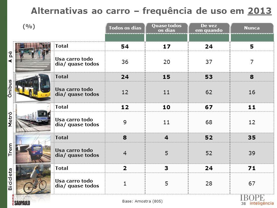 Alternativas ao carro – frequência de uso em 2013