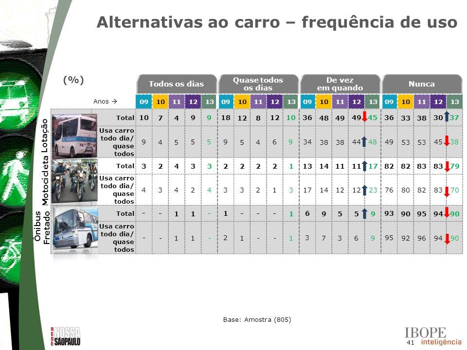 Alternativas ao carro – frequência de uso