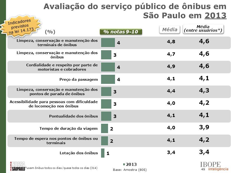 Avaliação do serviço público de ônibus em São Paulo em 2013
