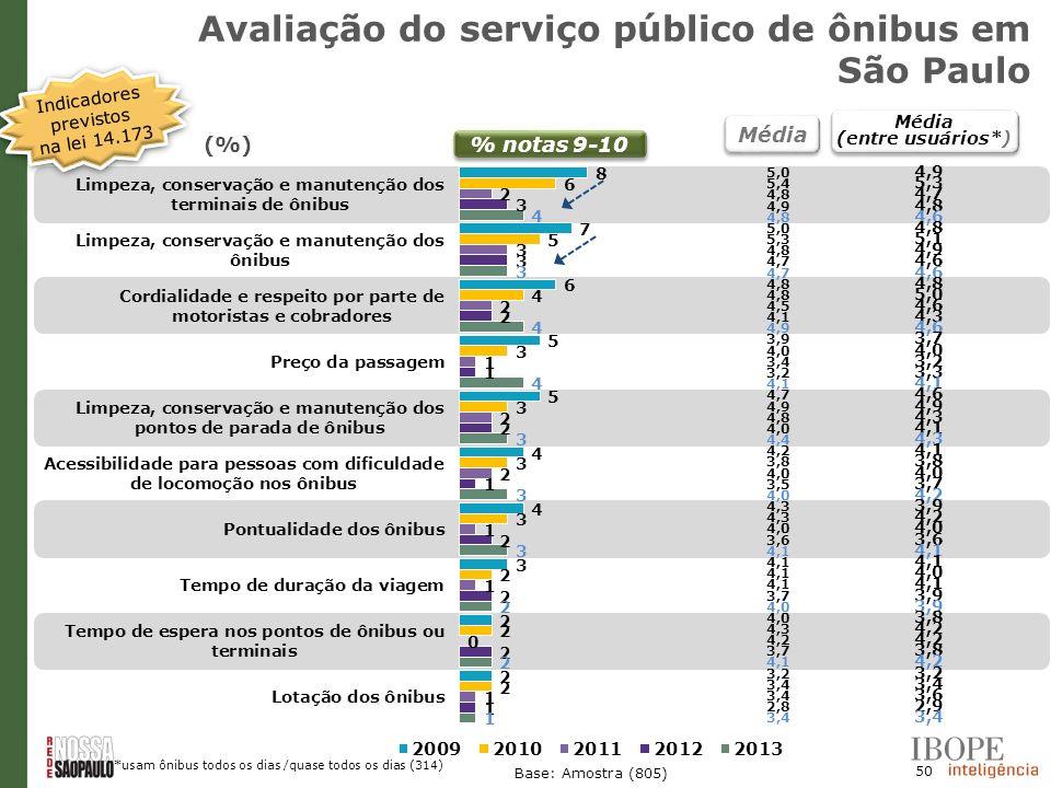 Avaliação do serviço público de ônibus em São Paulo