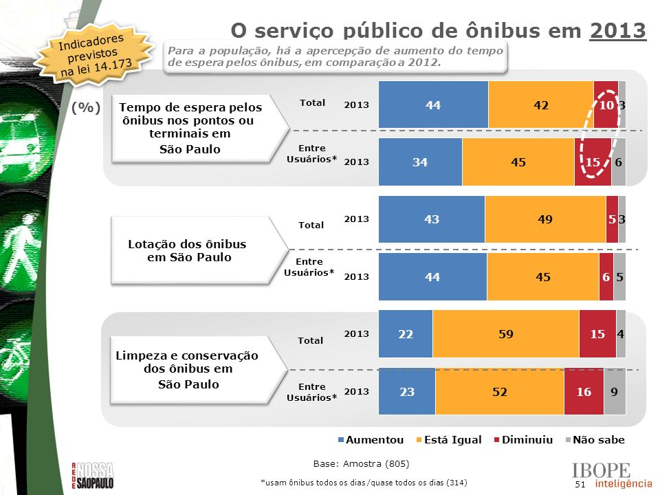 O serviço público de ônibus em 2013