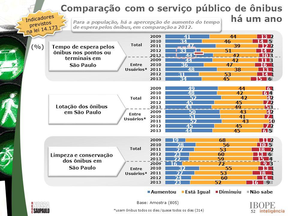 Comparação com o serviço público de ônibus há um ano