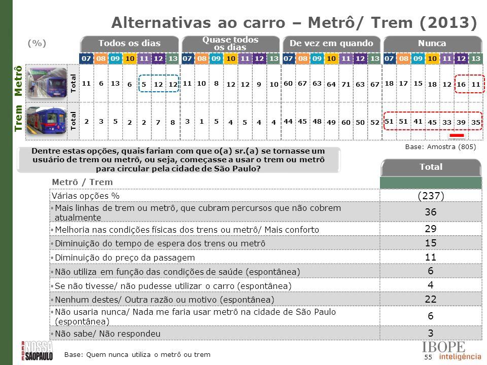 Alternativas ao carro – Metrô/ Trem (2013)