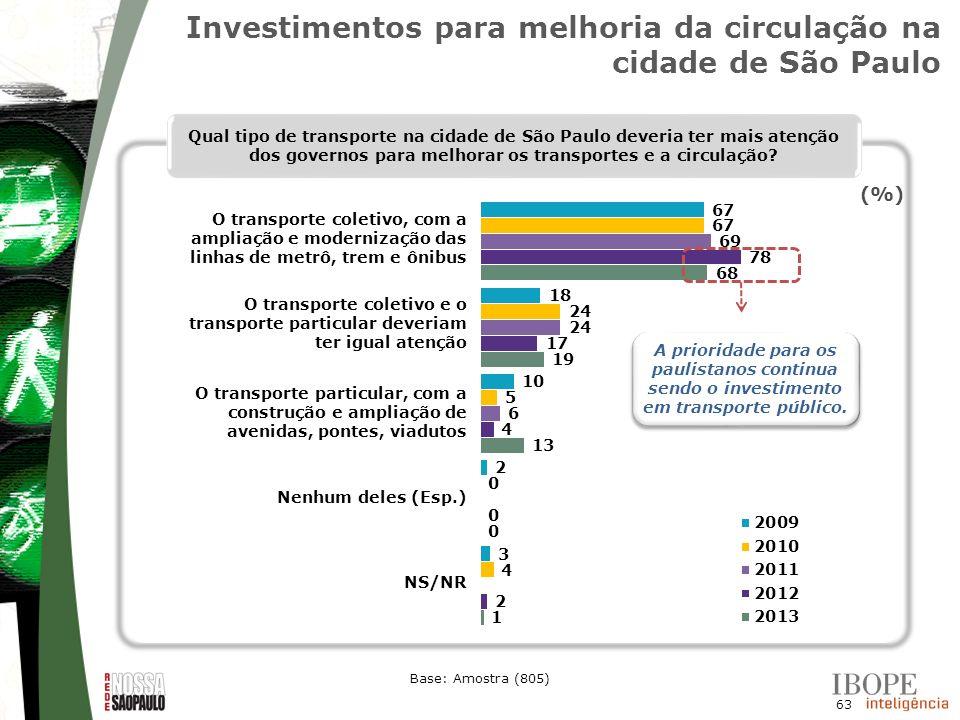 Investimentos para melhoria da circulação na cidade de São Paulo
