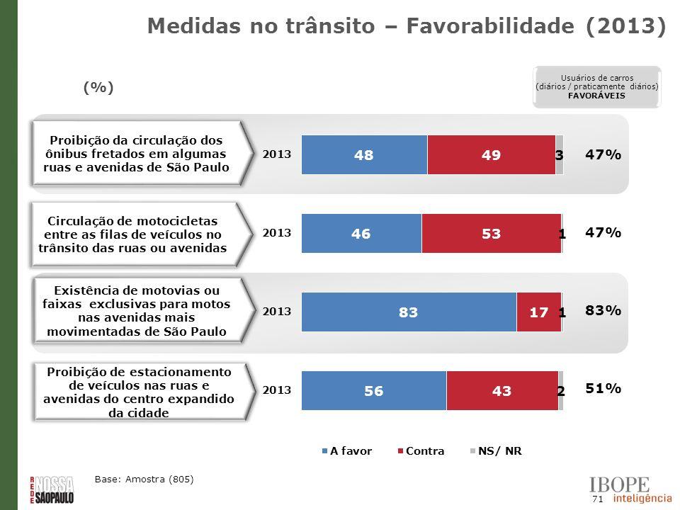 Medidas no trânsito – Favorabilidade (2013)