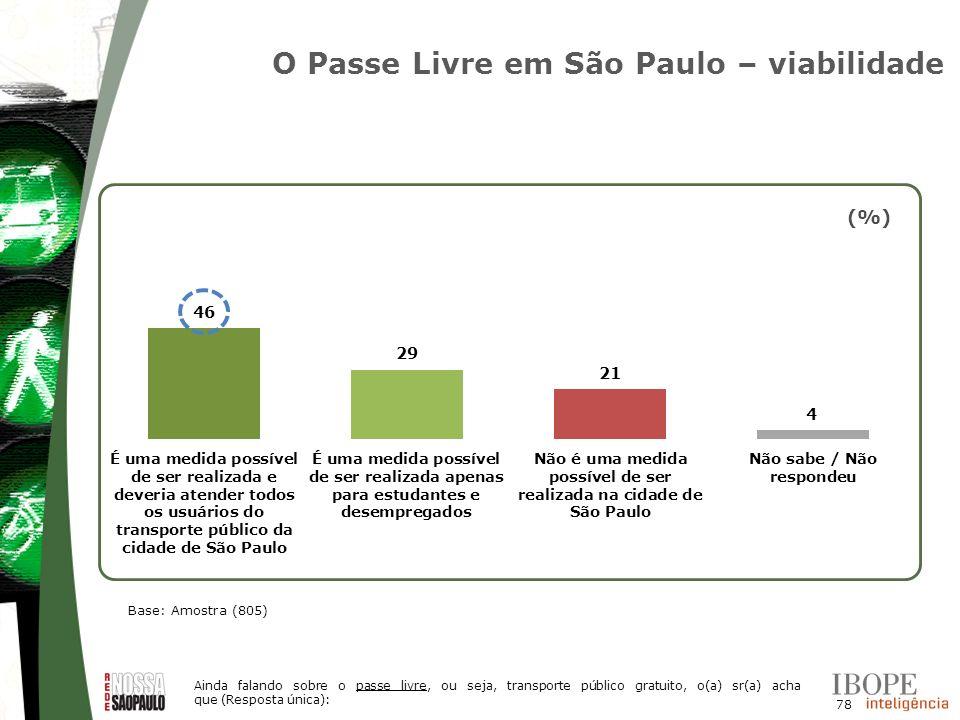 O Passe Livre em São Paulo – viabilidade