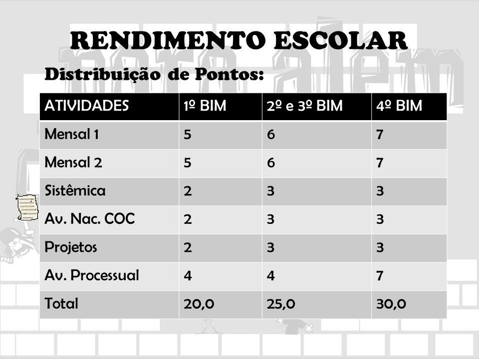 RENDIMENTO ESCOLAR Distribuição de Pontos: ATIVIDADES 1º BIM