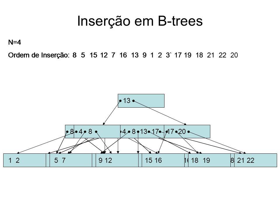 Inserção em B-trees 13 N=4 Ordem de Inserção: 8 5 15 12