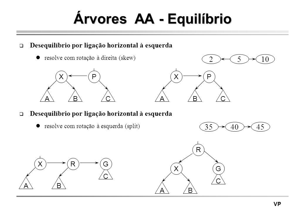 Árvores AA - Equilíbrio
