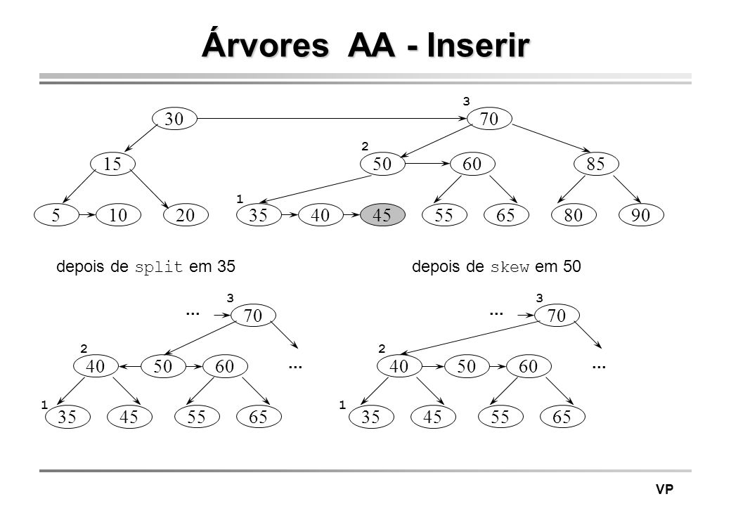 Árvores AA - Inserir 3. 30. 70. 2. 15. 50. 60. 85. 1. 5. 10. 20. 35. 40. 45. 55. 65.