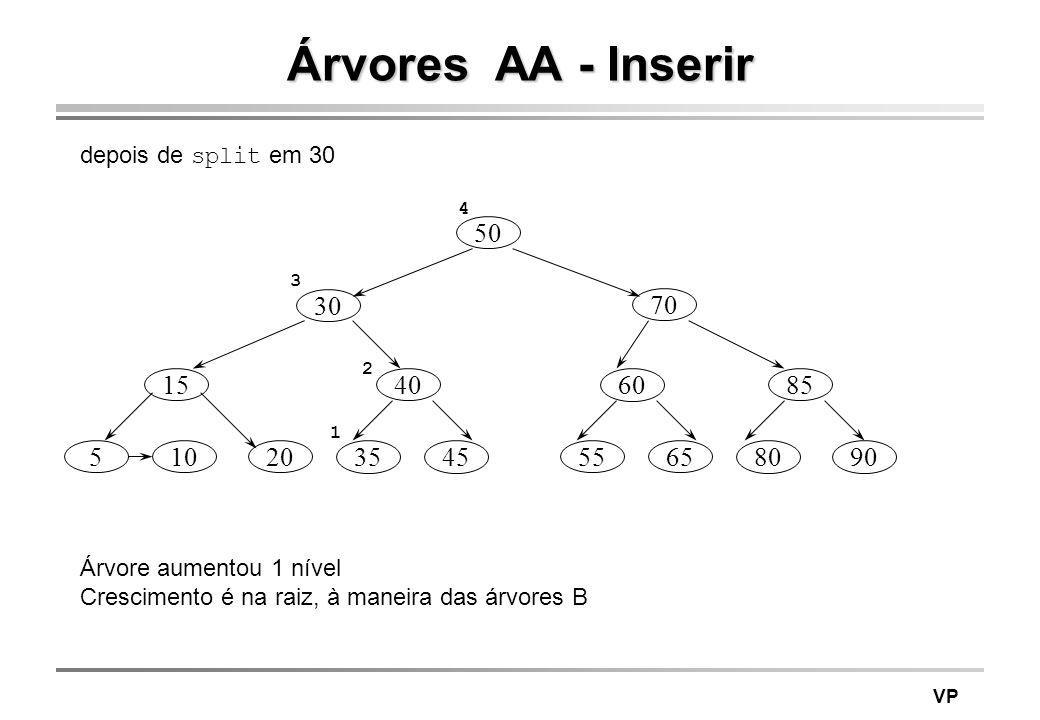 Árvores AA - Inserir depois de split em 30. 4. 50. 3. 30. 70. 2. 15. 40. 60. 85. 1. 5.