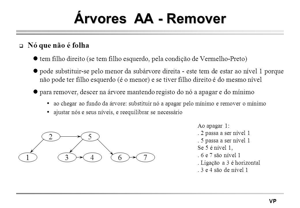 Árvores AA - Remover Nó que não é folha 2 5 1 3 4 6 7