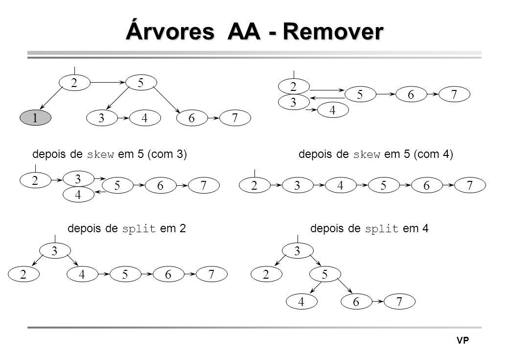 Árvores AA - Remover 2. 5. 2. 5. 6. 7. 3. 4. 1. 3. 4. 6. 7. depois de skew em 5 (com 3)