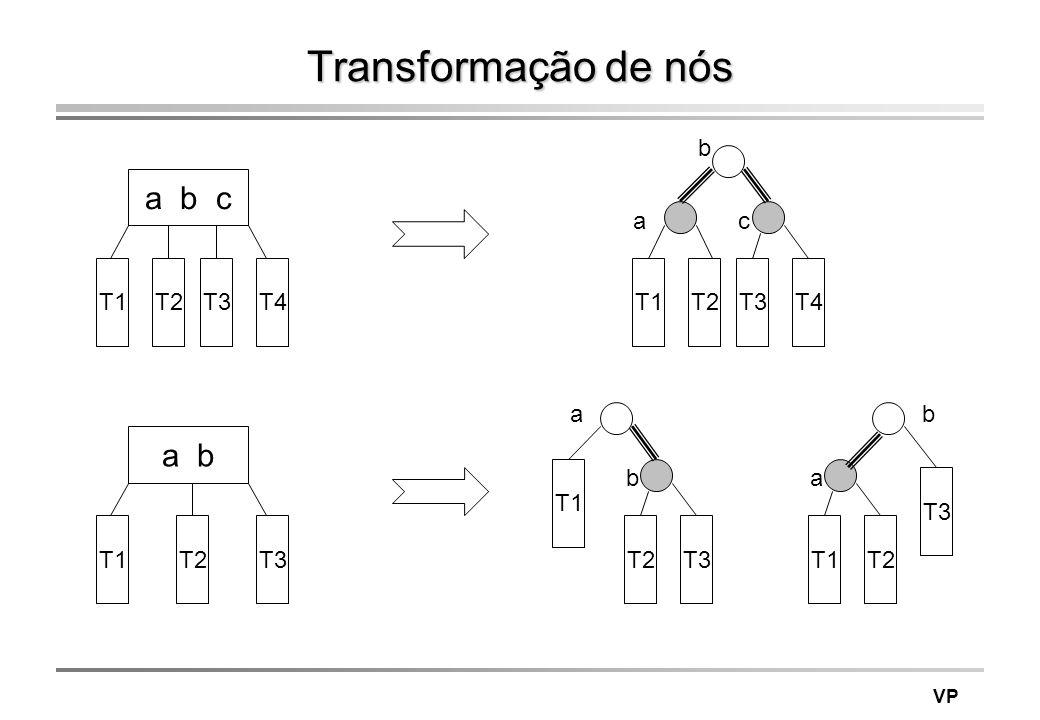 Transformação de nós a b c a b b a c T1 T2 T3 T4 T1 T2 T3 T4 a b T1 b