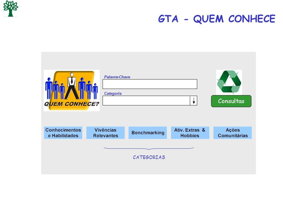 GTA - QUEM CONHECE Palavra-Chave Categoria Consultas CATEGORIAS