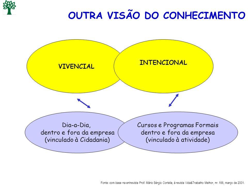 OUTRA VISÃO DO CONHECIMENTO